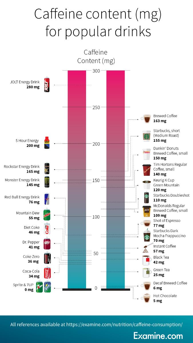 Câte băuturi trebuie  consumate pentru a atinge doza recomandată de 400 mg de cofeină?